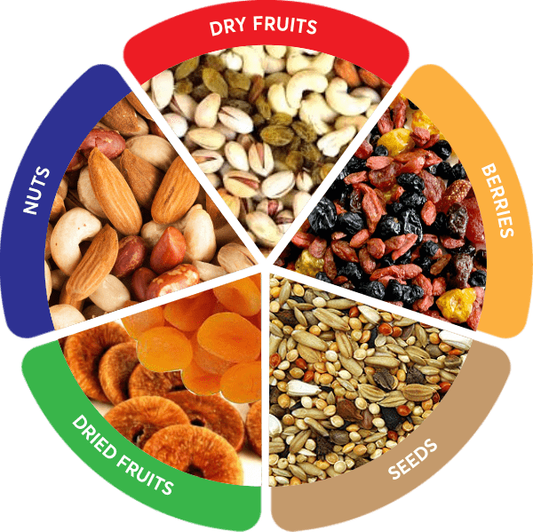 best dryfruit brand online, dry fruits brands in india, premium quality dry fruits in india